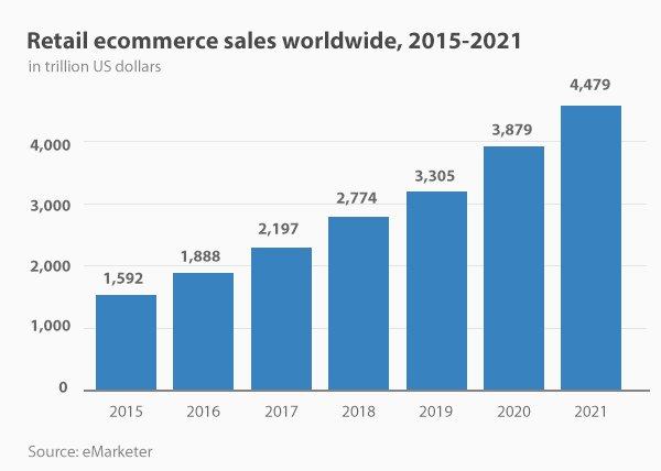 Wzrost e-commerce na świecie
